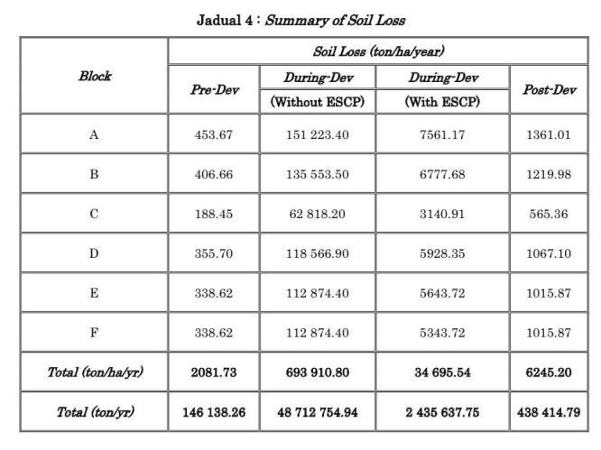Data kehilangan tanah dari laporan EIA 2014 salah sebuah syarikat yang menerima pajakan.